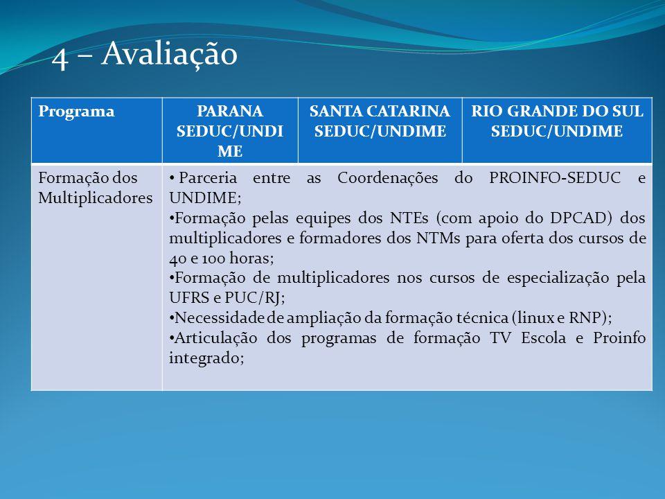 4 – Avaliação ProgramaPARANA SEDUC/UNDI ME SANTA CATARINA SEDUC/UNDIME RIO GRANDE DO SUL SEDUC/UNDIME Formação dos Multiplicadores Parceria entre as Coordenações do PROINFO-SEDUC e UNDIME; Formação pelas equipes dos NTEs (com apoio do DPCAD) dos multiplicadores e formadores dos NTMs para oferta dos cursos de 40 e 100 horas; Formação de multiplicadores nos cursos de especialização pela UFRS e PUC/RJ; Necessidade de ampliação da formação técnica (linux e RNP); Articulação dos programas de formação TV Escola e Proinfo integrado;