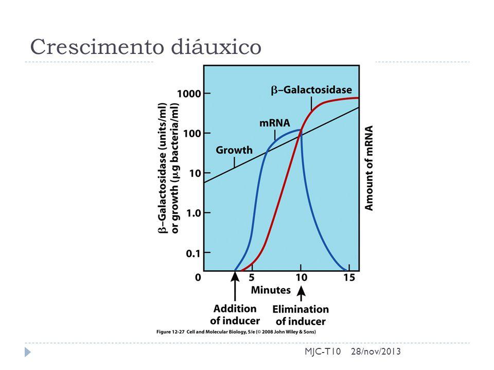 Crescimento diáuxico MJC-T1028/nov/2013