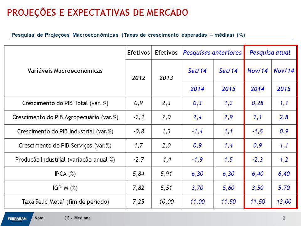 Apresentação ao Senado Variáveis Macroeconômicas Efetivos Pesquisas anterioresPesquisa atual 20122013 Set/14 Nov/14 2014201520142015 Crescimento do PIB Total (var.