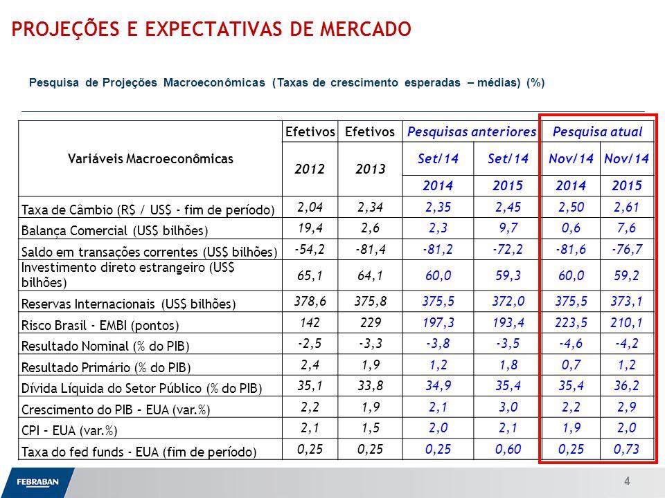 Apresentação ao Senado Variáveis Macroeconômicas Efetivos Pesquisas anterioresPesquisa atual 20122013 Set/14 Nov/14 2014201520142015 Taxa de Câmbio (R