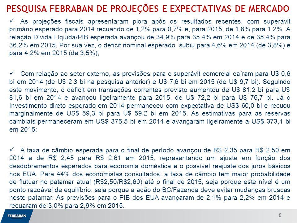 Apresentação ao Senado PESQUISA FEBRABAN DE PROJEÇÕES E EXPECTATIVAS DE MERCADO As projeções fiscais apresentaram piora após os resultados recentes, com superávit primário esperado para 2014 recuando de 1,2% para 0,7% e, para 2015, de 1,8% para 1,2%.