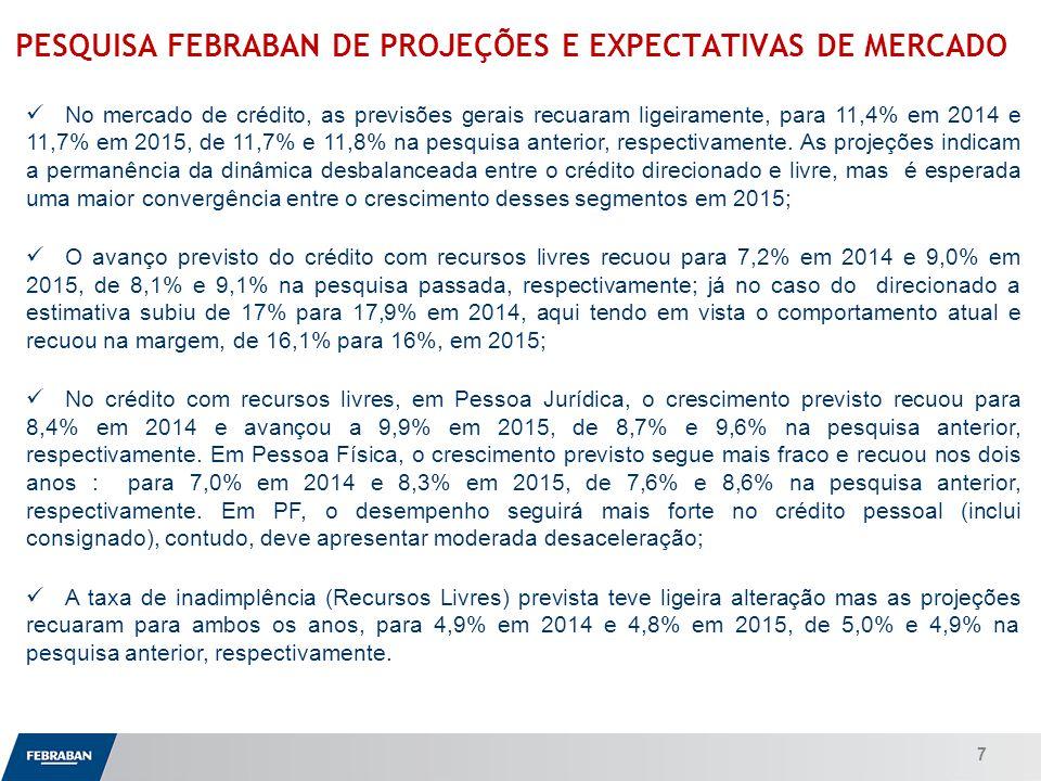 Apresentação ao Senado PESQUISA FEBRABAN DE PROJEÇÕES E EXPECTATIVAS DE MERCADO No mercado de crédito, as previsões gerais recuaram ligeiramente, para 11,4% em 2014 e 11,7% em 2015, de 11,7% e 11,8% na pesquisa anterior, respectivamente.