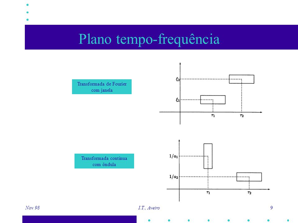 Nov 98 I.T., Aveiro 10 Transformada contínua com ôndula Ser bem localizada (pequena) Satisfazer condição de admissibilidade A função deve : ( onda )