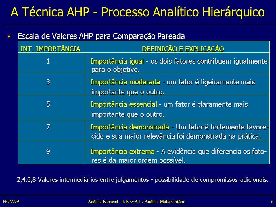Análise Espacial - L E G A L / Análise Multi-Critério6NOV/99 Escala de Valores AHP para Comparação Pareada Escala de Valores AHP para Comparação Pareada INT.