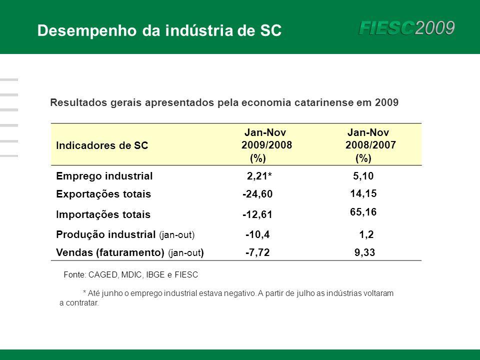 Desempenho da indústria de SC Indicadores de SC Jan-Nov 2009/2008 (%) Jan-Nov 2008/2007 (%) Emprego industrial 2,21* 5,10 Exportações totais-24,60 14,15 Importações totais-12,61 65,16 Produção industrial (jan-out) -10,4 1,2 Vendas (faturamento) (jan-out )-7,72 9,33 Fonte: CAGED, MDIC, IBGE e FIESC Resultados gerais apresentados pela economia catarinense em 2009 * Até junho o emprego industrial estava negativo.