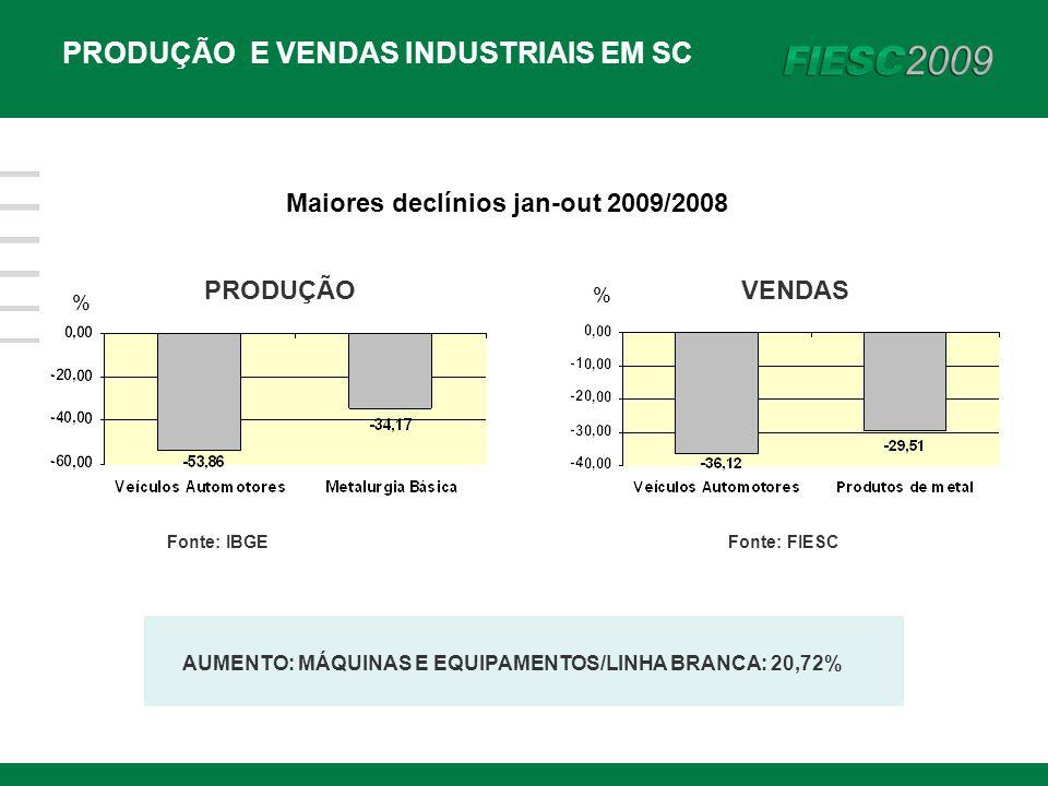 PRODUÇÃO E VENDAS INDUSTRIAIS EM SC % Maiores declínios jan-out 2009/2008 PRODUÇÃO Fonte: IBGE VENDAS Fonte: FIESC % AUMENTO: MÁQUINAS E EQUIPAMENTOS/LINHA BRANCA: 20,72%
