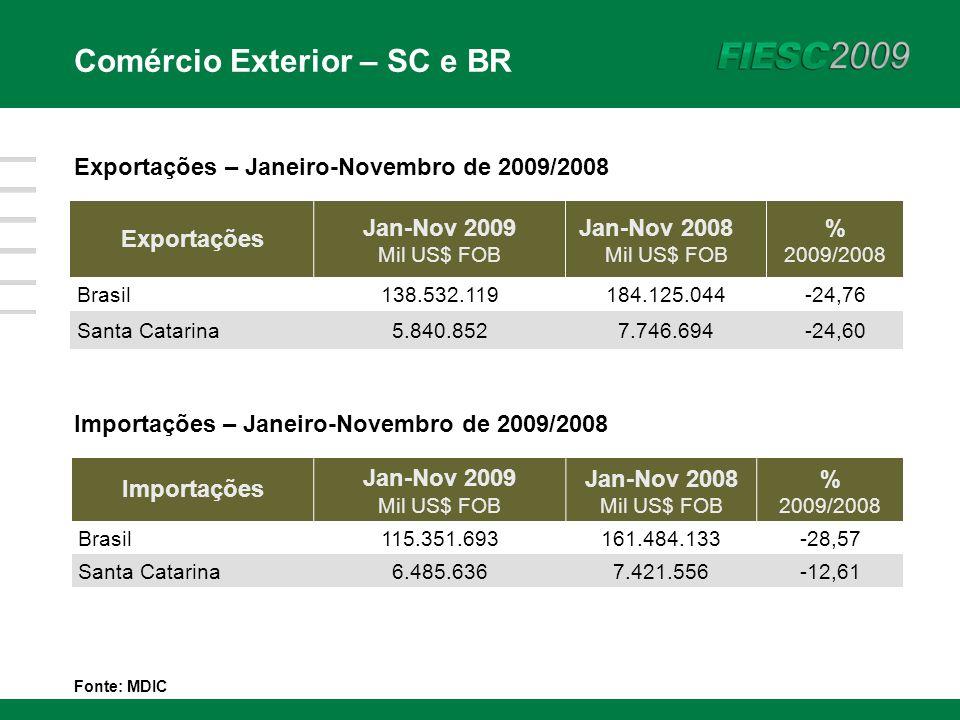 Exportações – Janeiro-Novembro de 2009/2008 Exportações Jan-Nov 2009 Mil US$ FOB Jan-Nov 2008 Mil US$ FOB % 2009/2008 Brasil138.532.119184.125.044-24,76 Santa Catarina5.840.8527.746.694-24,60 Importações – Janeiro-Novembro de 2009/2008 Importações Jan-Nov 2009 Mil US$ FOB Jan-Nov 2008 Mil US$ FOB % 2009/2008 Brasil115.351.693161.484.133-28,57 Santa Catarina6.485.6367.421.556-12,61 Fonte: MDIC Comércio Exterior – SC e BR