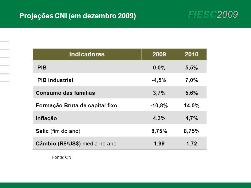 Indicadores20092010 PIB0,0%5,5% PIB industrial-4,5%7,0% Consumo das famílias3,7%5,6% Formação Bruta de capital fixo-10,8%14,0% Inflação4,3%4,7% Selic (fim do ano)8,75% Câmbio (R$/US$) média no ano1,991,72 Fonte: CNI Projeções CNI (em dezembro 2009)