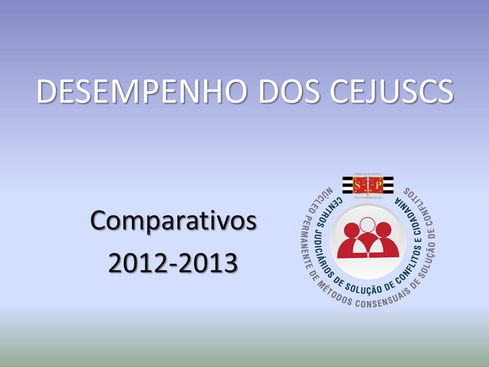 DESEMPENHO DOS CEJUSCS Comparativos2012-2013