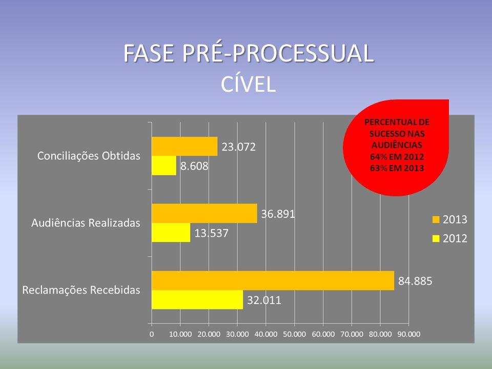 FASE PRÉ-PROCESSUAL CÍVEL PERCENTUAL DE SUCESSO NAS AUDIÊNCIAS 64% EM 2012 63% EM 2013