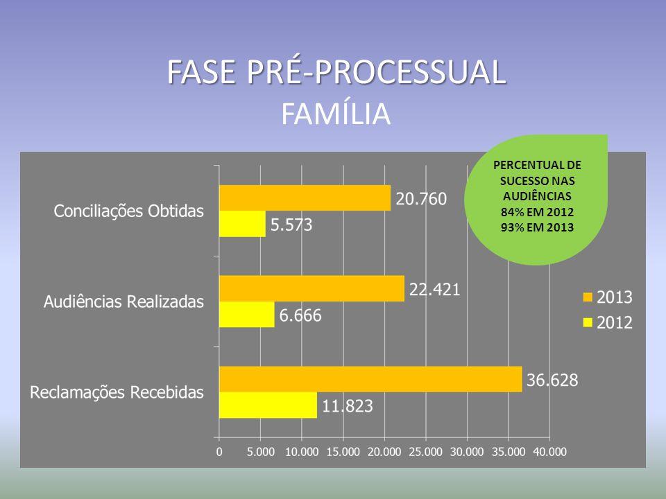 FASE PRÉ-PROCESSUAL FAMÍLIA PERCENTUAL DE SUCESSO NAS AUDIÊNCIAS 84% EM 2012 93% EM 2013