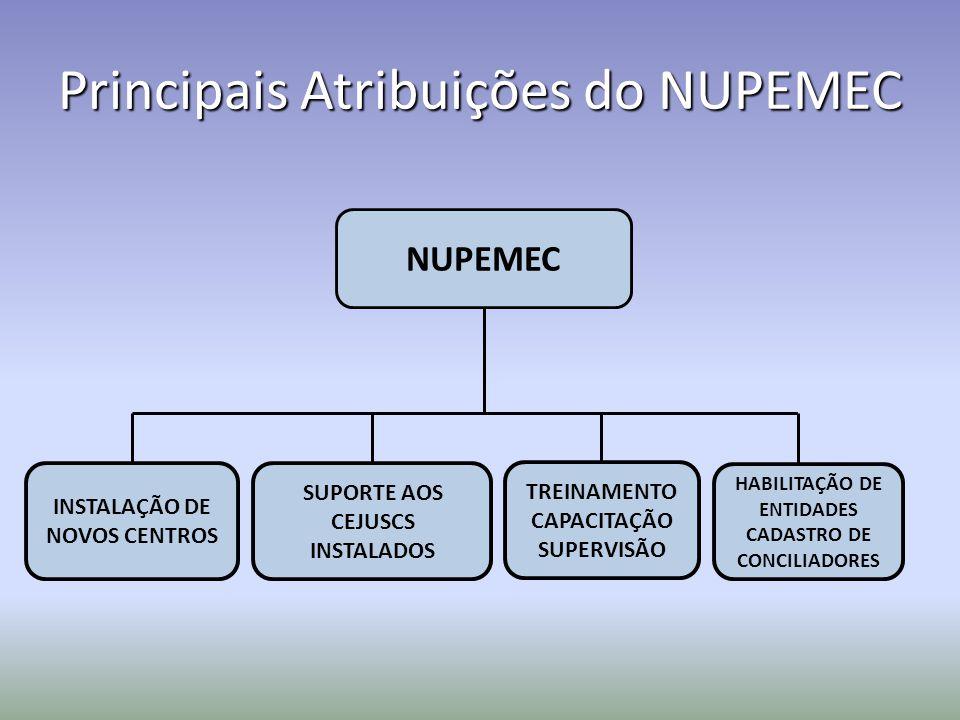 Principais Atribuições do NUPEMEC SUPORTE AOS CEJUSCS INSTALADOS TREINAMENTO CAPACITAÇÃO SUPERVISÃO NUPEMEC INSTALAÇÃO DE NOVOS CENTROS HABILITAÇÃO DE ENTIDADES CADASTRO DE CONCILIADORES