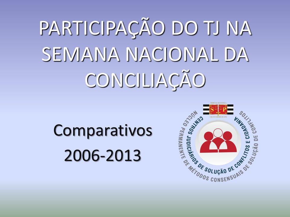 PARTICIPAÇÃO DO TJ NA SEMANA NACIONAL DA CONCILIAÇÃO Comparativos2006-2013