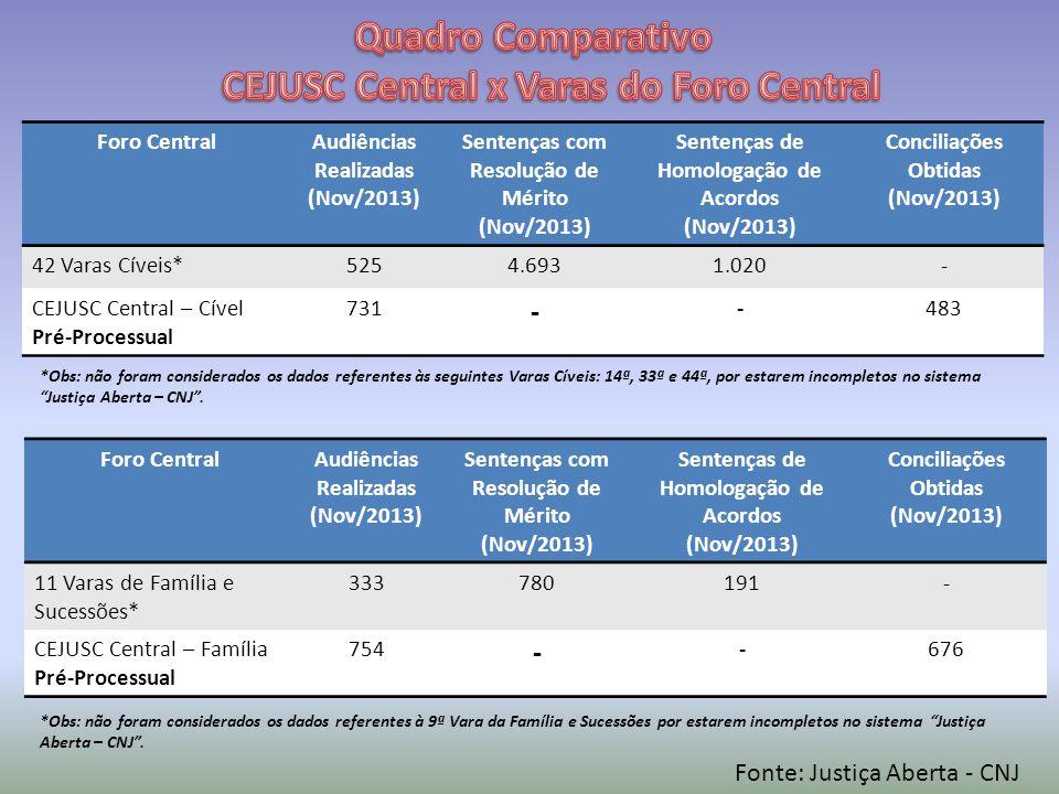 Foro CentralAudiências Realizadas (Nov/2013) Sentenças com Resolução de Mérito (Nov/2013) Sentenças de Homologação de Acordos (Nov/2013) Conciliações