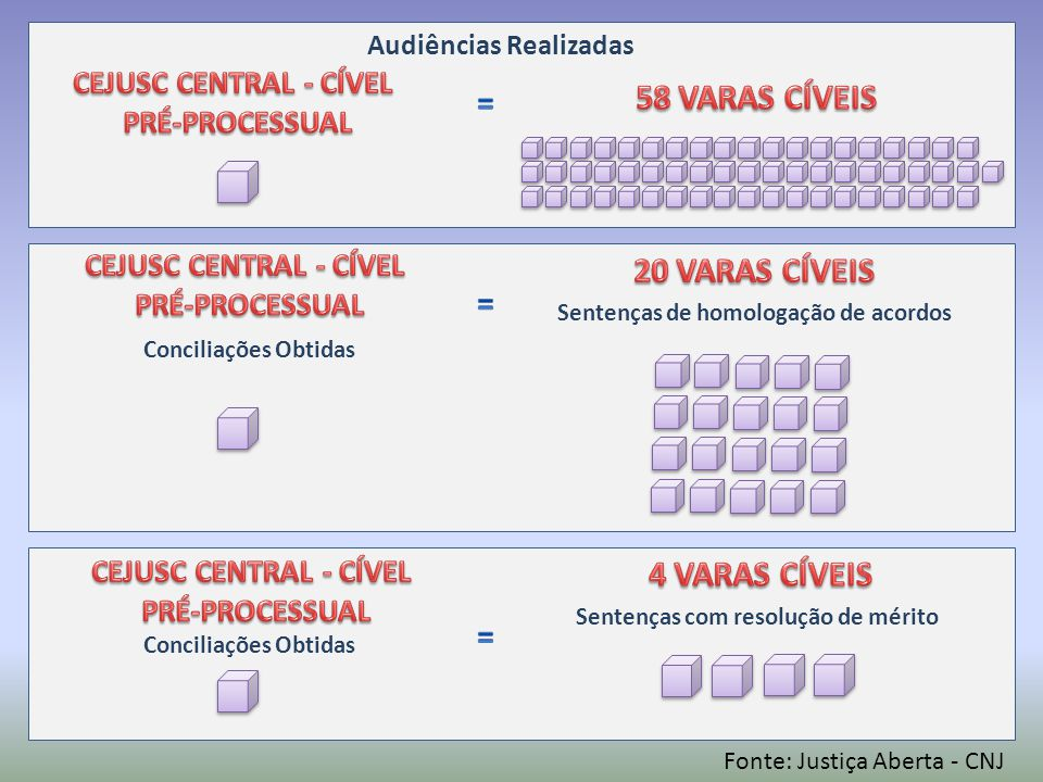 Audiências Realizadas Conciliações Obtidas Sentenças de homologação de acordos Sentenças com resolução de mérito Conciliações Obtidas Fonte: Justiça Aberta - CNJ