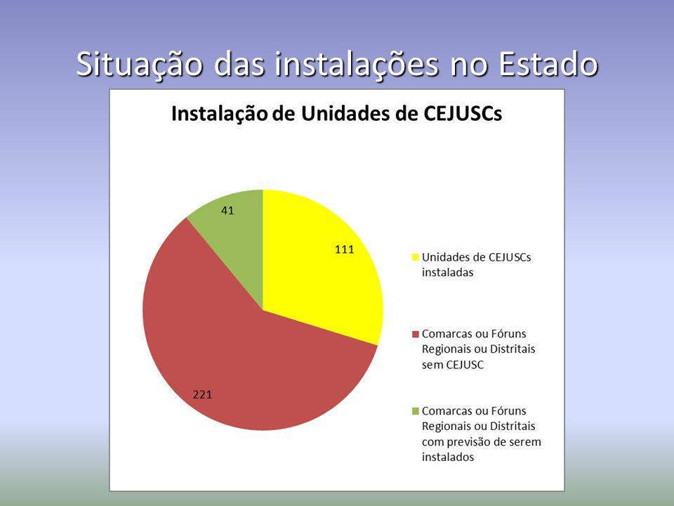 Situação das instalações no Estado