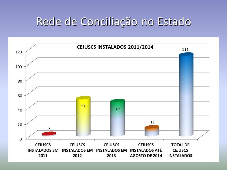 FASE PROCESSUAL TOTAL (CÍVEL + FAMÍLIA) PERCENTUAL DE SUCESSO NAS AUDIÊNCIAS 54% EM 2012 68% EM 2013