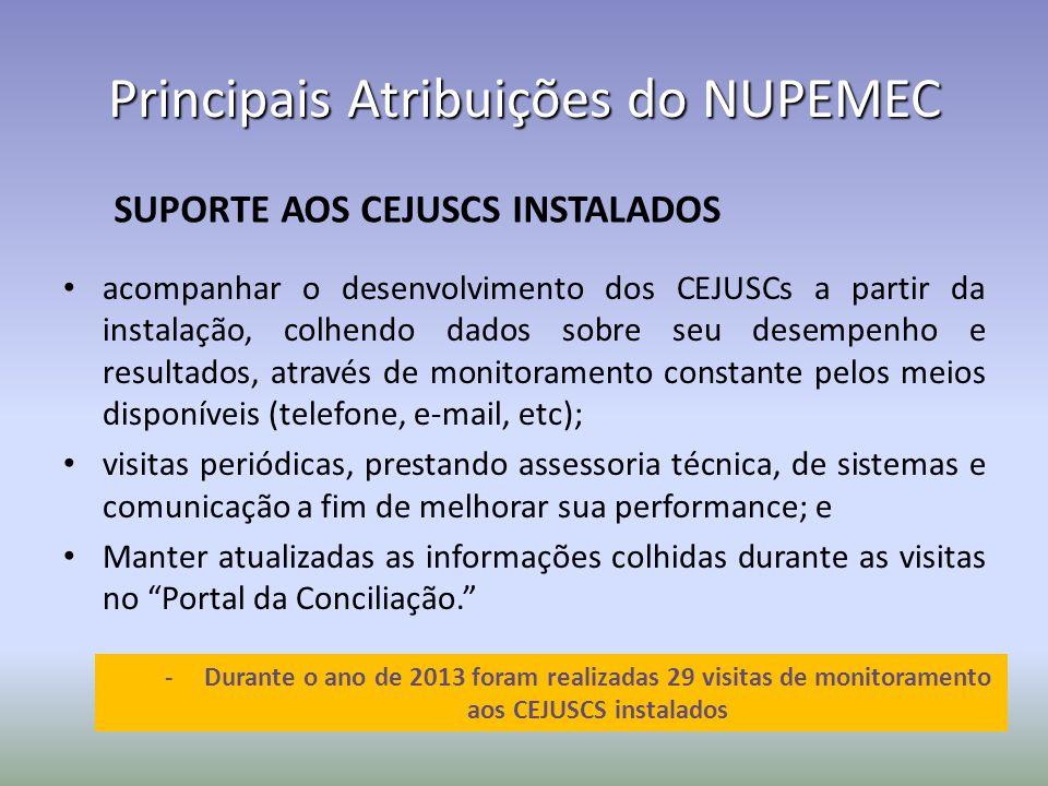 acompanhar o desenvolvimento dos CEJUSCs a partir da instalação, colhendo dados sobre seu desempenho e resultados, através de monitoramento constante