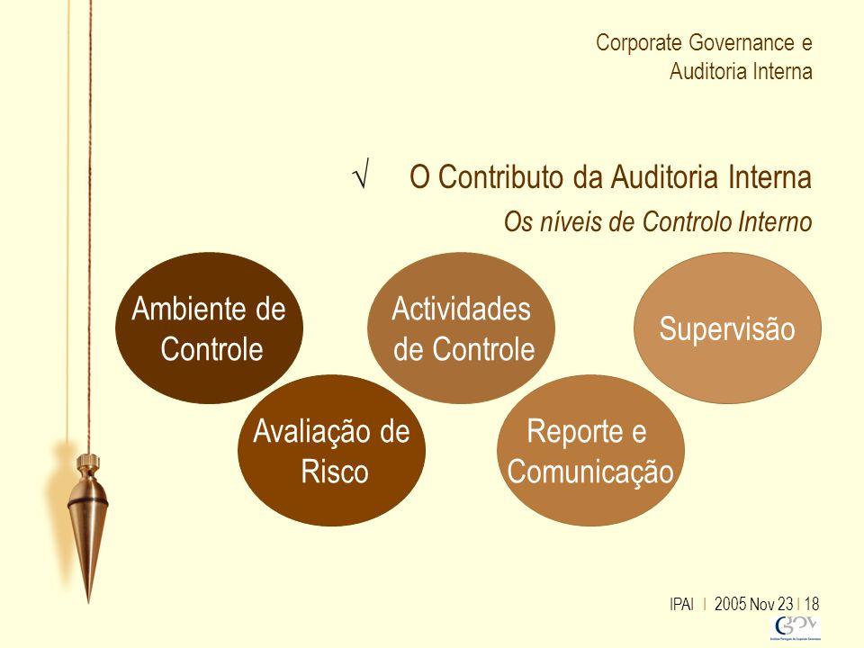 IPAI I 2005 Nov 23 I 18 Corporate Governance e Auditoria Interna √ O Contributo da Auditoria Interna Os níveis de Controlo Interno Ambiente de Control