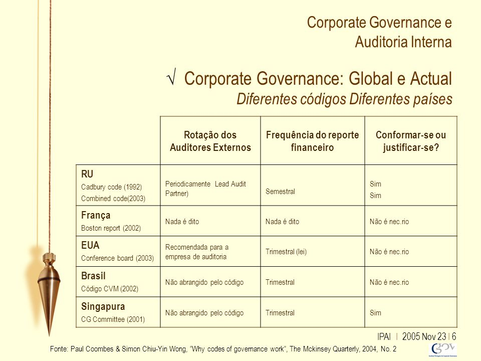IPAI I 2005 Nov 23 I 6 √ Corporate Governance: Global e Actual Diferentes códigos Diferentes países Corporate Governance e Auditoria Interna Rotação d