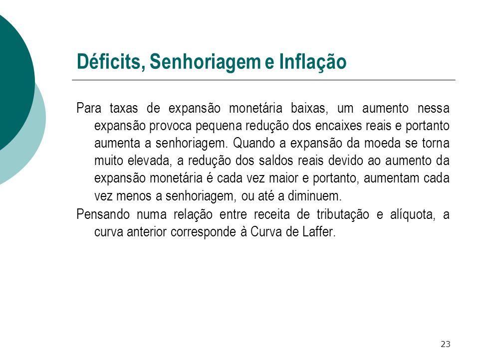 23 Déficits, Senhoriagem e Inflação Para taxas de expansão monetária baixas, um aumento nessa expansão provoca pequena redução dos encaixes reais e po