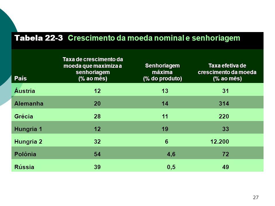 27 724,654Polônia 12.200632Hungria 2 2201128Grécia 331912Hungria 1 490,539Rússia 314 31 Taxa efetiva de crescimento da moeda (% ao mês) Tabela 22-3 Cr