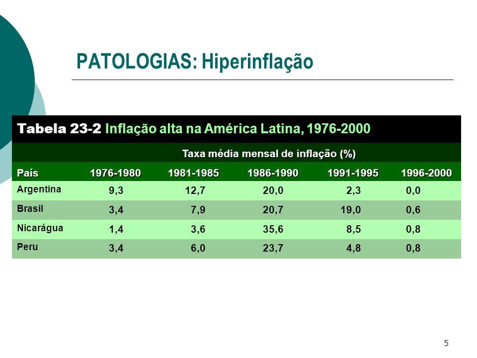 5 PATOLOGIAS: Hiperinflação Taxa média mensal de inflação (%) 0,84,823,76,03,4 Peru 1996-2000 8,5 19,0 2,3 1991-1995 0,8 0,6 0,0 Tabela 23-2 Inflação