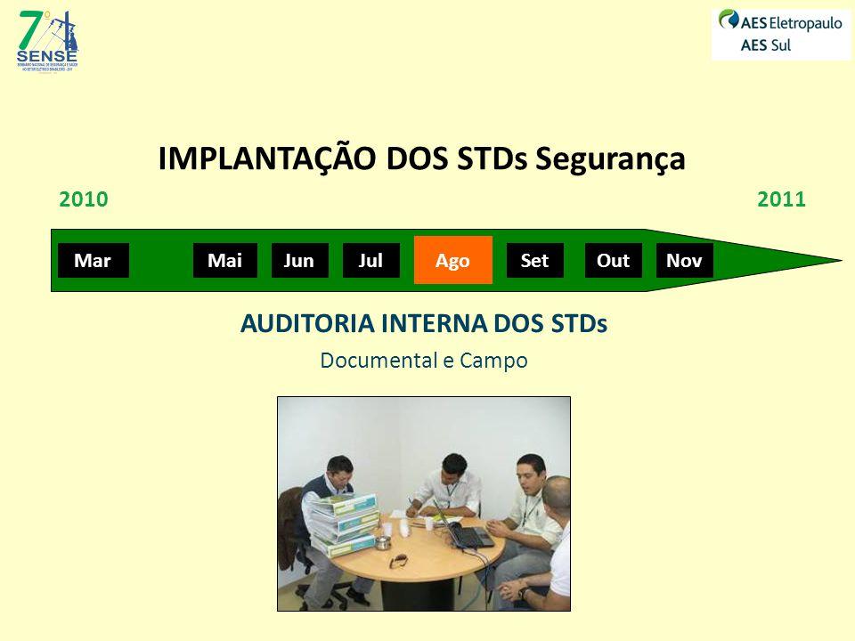 IMPLANTAÇÃO DOS STDs Segurança MarMaiJunJul Ago SetOutNov 20102011 AUDITORIA INTERNA DOS STDs Documental e Campo