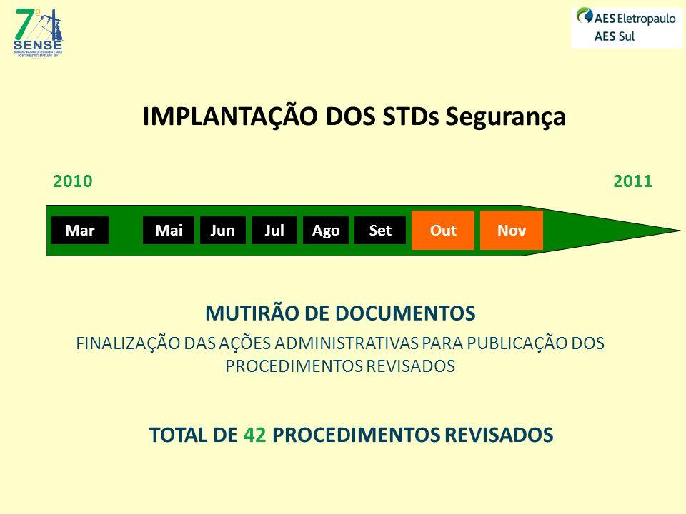 IMPLANTAÇÃO DOS STDs Segurança MarMaiJunJulAgoSet OutNov 20102011 MUTIRÃO DE DOCUMENTOS FINALIZAÇÃO DAS AÇÕES ADMINISTRATIVAS PARA PUBLICAÇÃO DOS PROCEDIMENTOS REVISADOS TOTAL DE 42 PROCEDIMENTOS REVISADOS