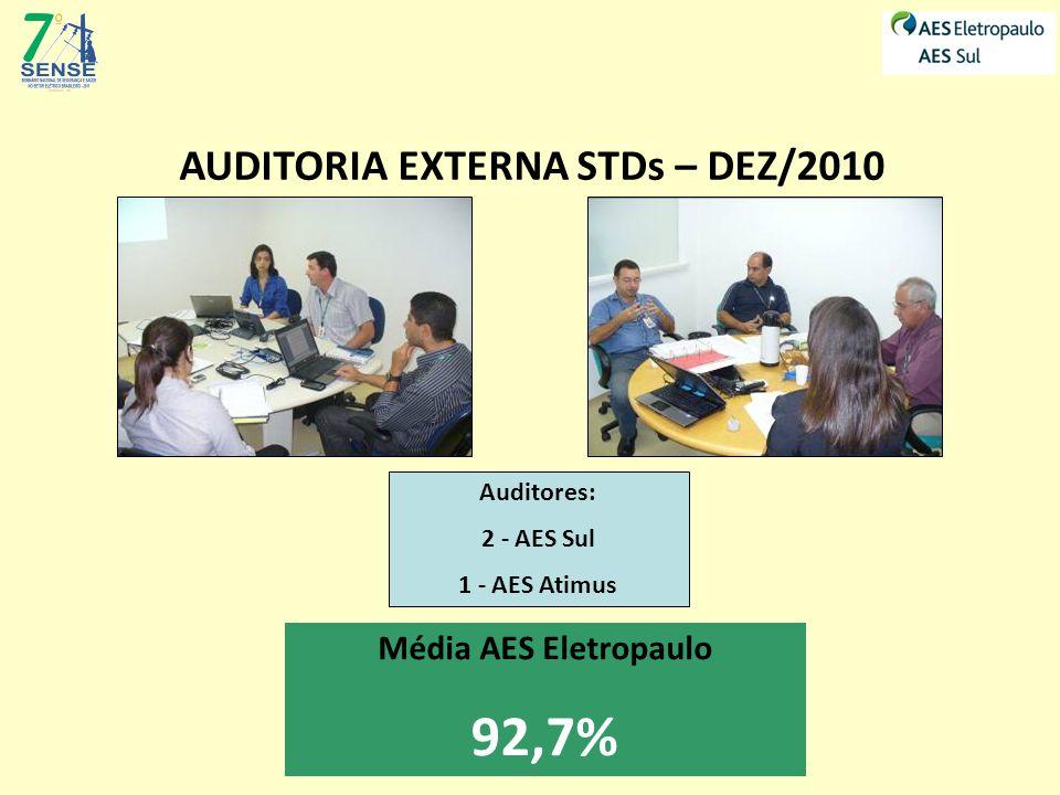 AUDITORIA EXTERNA STDs – DEZ/2010 Auditores: 2 - AES Sul 1 - AES Atimus Média AES Eletropaulo 92,7%