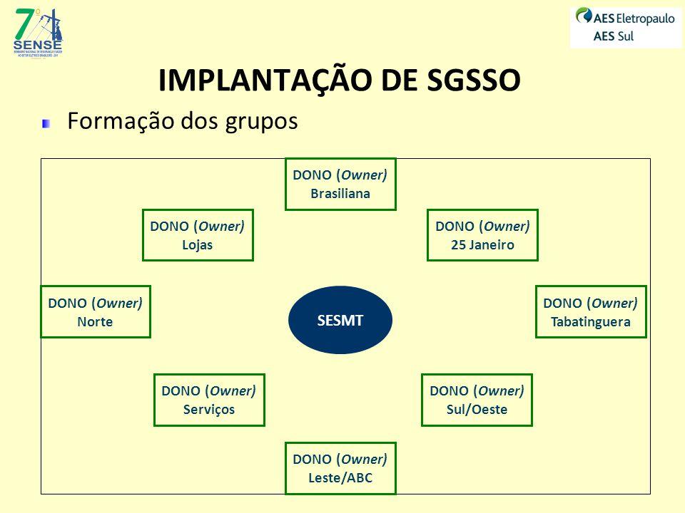 IMPLANTAÇÃO DE SGSSO Formação dos grupos DONO (Owner) Norte DONO (Owner) Sul/Oeste DONO (Owner) Leste/ABC DONO (Owner) Serviços DONO (Owner) Tabatinguera DONO (Owner) 25 Janeiro DONO (Owner) Brasiliana DONO (Owner) Lojas SESMT