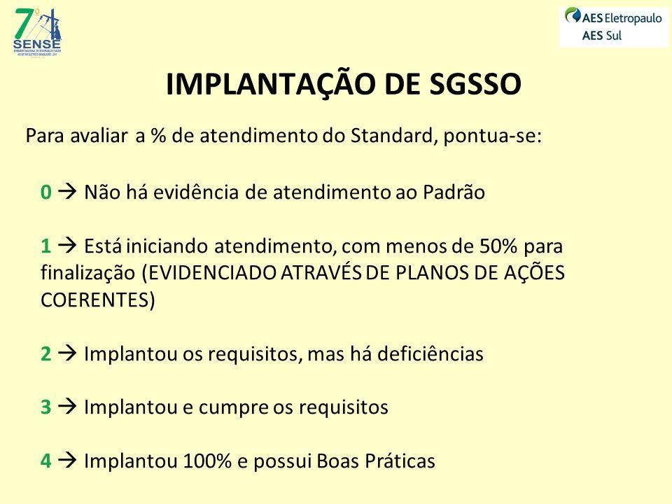 IMPLANTAÇÃO DE SGSSO Metodologia de Pontuação