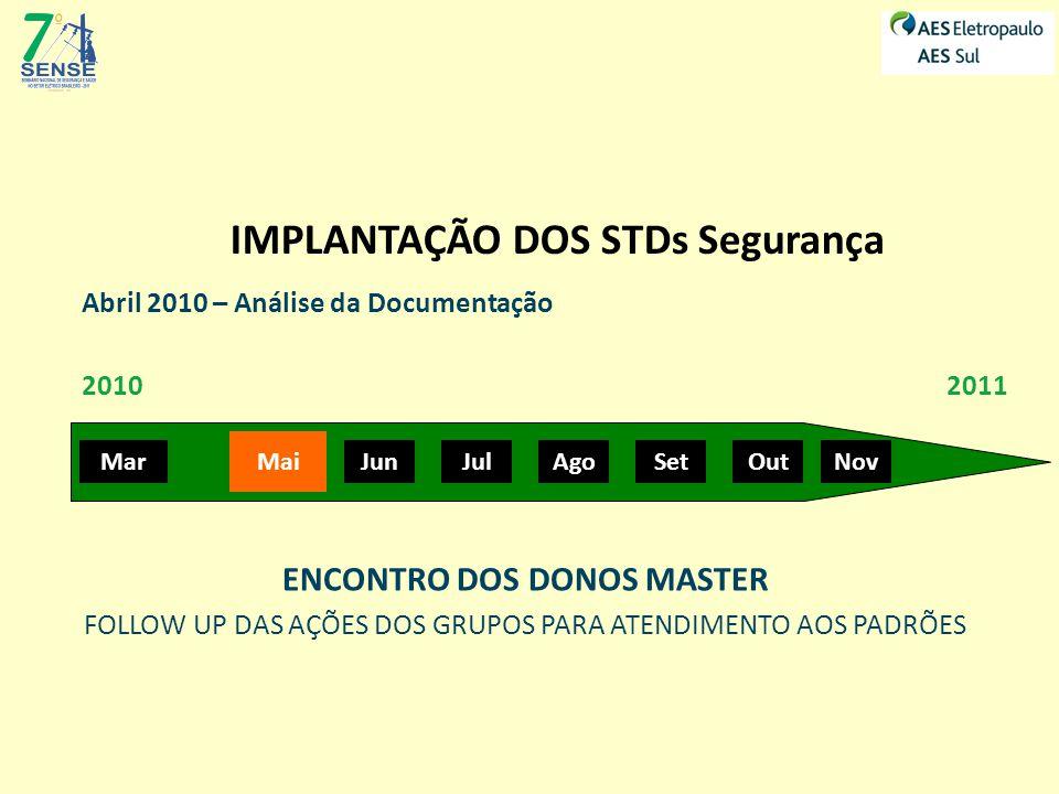 IMPLANTAÇÃO DOS STDs Segurança MarMai Jun JulAgoSetOutNov 20102011 WORKSHOP ORÇAMENTÁRIO