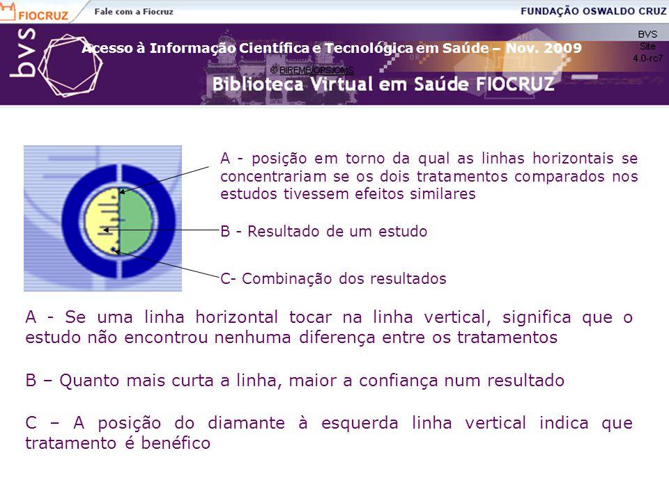 Acesso à Informação Científica e Tecnológica em Saúde – Nov. 2009 B - Resultado de um estudo C- Combinação dos resultados A - posição em torno da qual