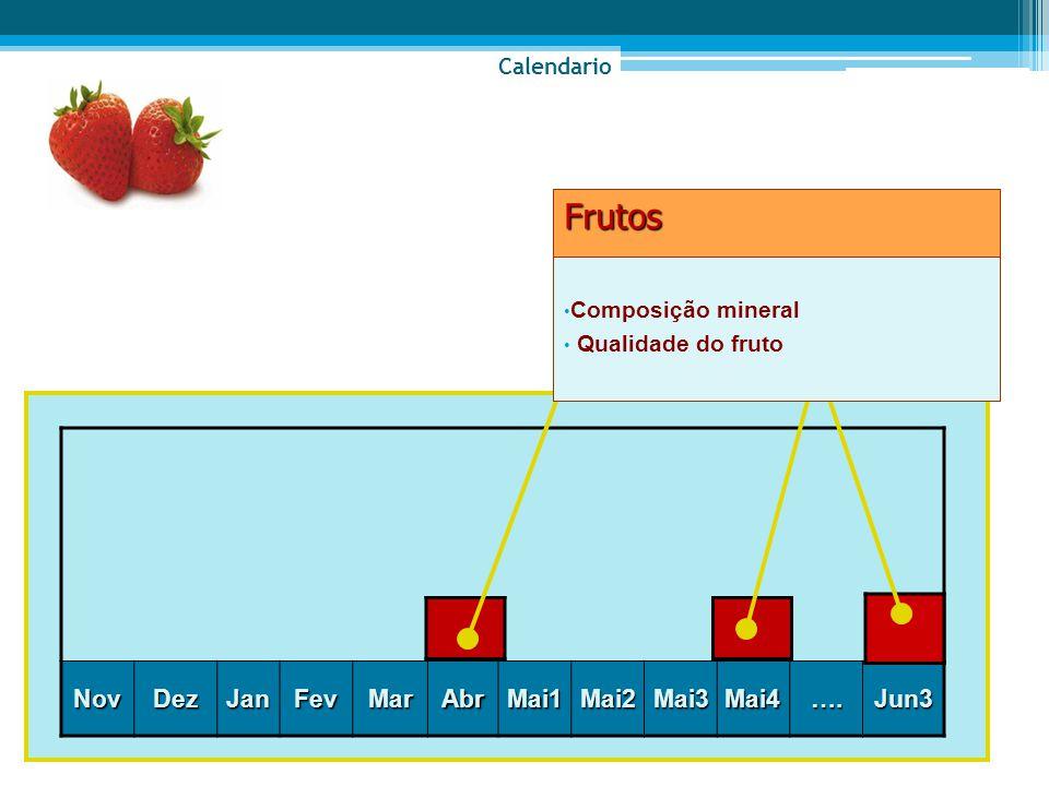 NovDezJanFevMarAbrMai1Mai2Mai3Mai4….Jun3 Composição mineral Qualidade do frutoFrutos Calendario