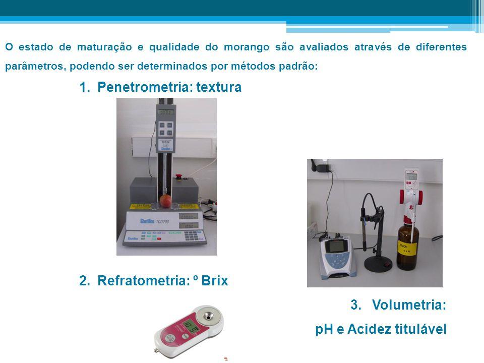 1.Penetrometria: textura 2.Refratometria: º Brix 3. Volumetria: pH e Acidez titulável O estado de maturação e qualidade do morango são avaliados atrav