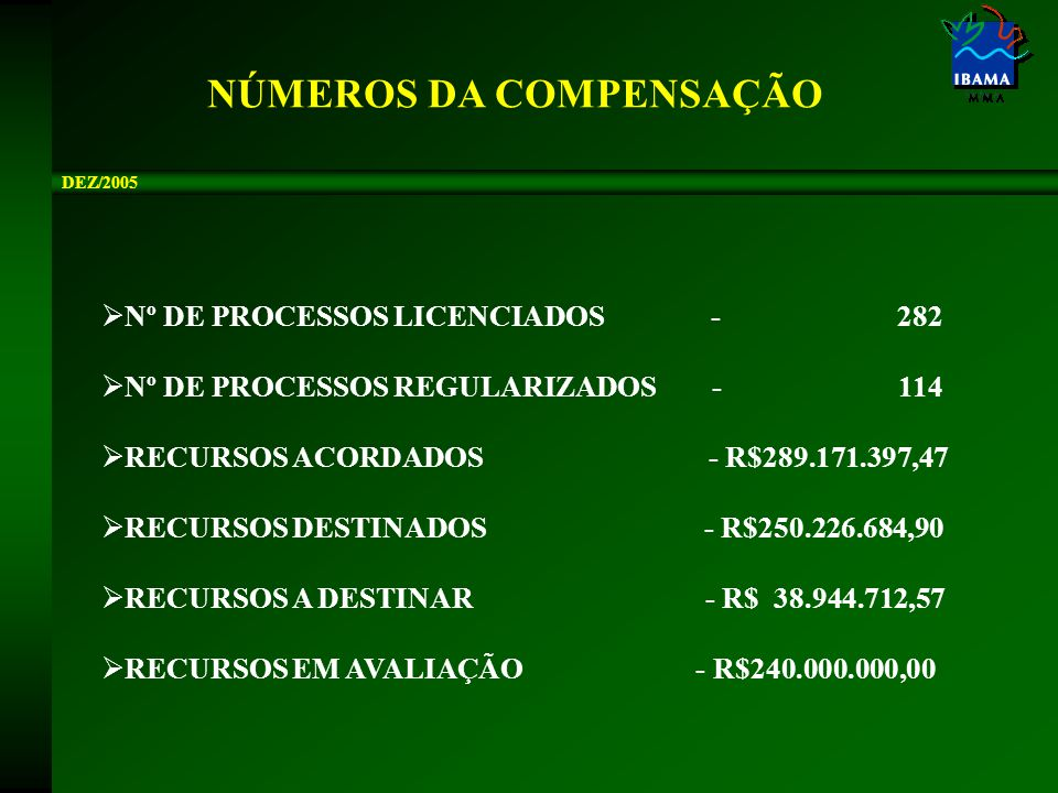 NÚMEROS DA COMPENSAÇÃO  Nº DE PROCESSOS LICENCIADOS - 282  Nº DE PROCESSOS REGULARIZADOS - 114  RECURSOS ACORDADOS - R$289.171.397,47  RECURSOS DESTINADOS - R$250.226.684,90  RECURSOS A DESTINAR - R$ 38.944.712,57  RECURSOS EM AVALIAÇÃO - R$240.000.000,00 DEZ/2005