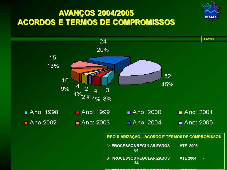 AVANÇOS 2004/2005 ACORDOS E TERMOS DE COMPROMISSOS REGULARIZAÇÃO – ACORDO E TERMOS DE COMPROMISSOS  PROCESSOS REGULARIZADOSATÉ 2003 - 04  PROCESSOS REGULARIZADOSATÉ 2004 - 34  PROCESSOS REGULARIZADOSATÉ 2005 - 114 FEV/06