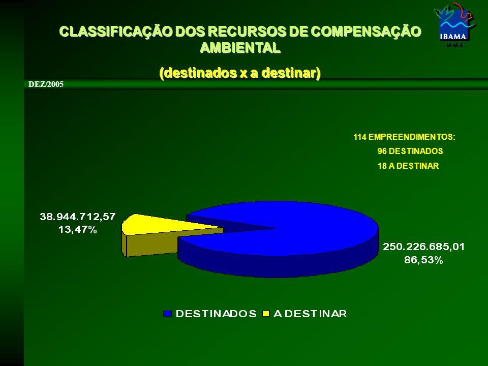 CLASSIFICAÇÃO DOS RECURSOS DE COMPENSAÇÃO AMBIENTAL (destinados x a destinar) DEZ/2005 114 EMPREENDIMENTOS: 96 DESTINADOS 18 A DESTINAR
