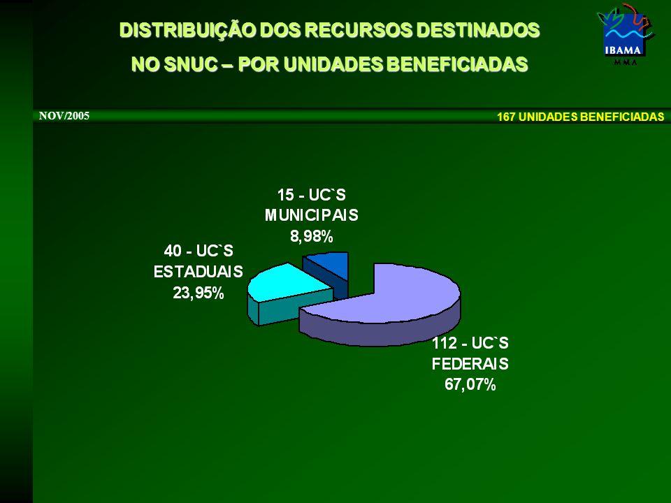 DISTRIBUIÇÃO DOS RECURSOS DESTINADOS NO SNUC – POR UNIDADES BENEFICIADAS NOV/2005 167 UNIDADES BENEFICIADAS