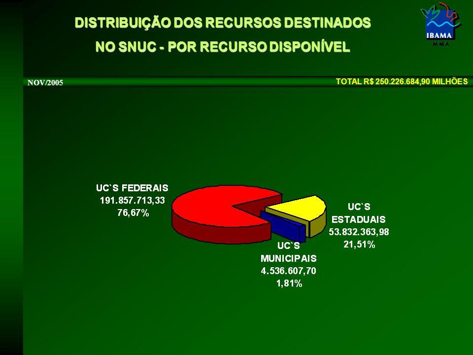 TOTAL R$ 250.226.684,90 MILHÕES NOV/2005 DISTRIBUIÇÃO DOS RECURSOS DESTINADOS NO SNUC - POR RECURSO DISPONÍVEL