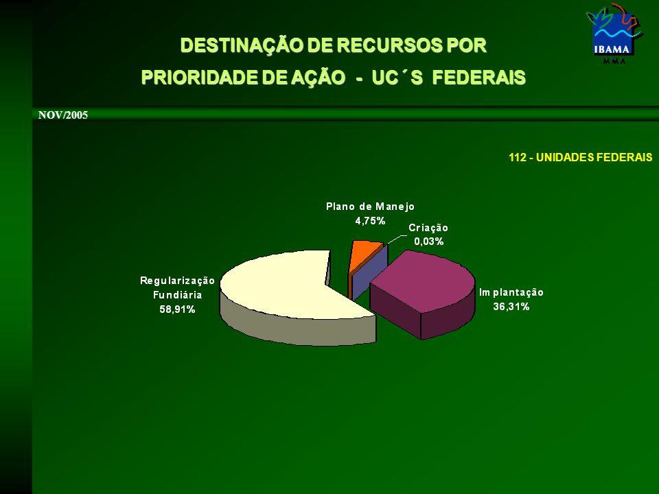 DESTINAÇÃO DE RECURSOS POR PRIORIDADE DE AÇÃO - UC´S FEDERAIS NOV/2005 112 - UNIDADES FEDERAIS