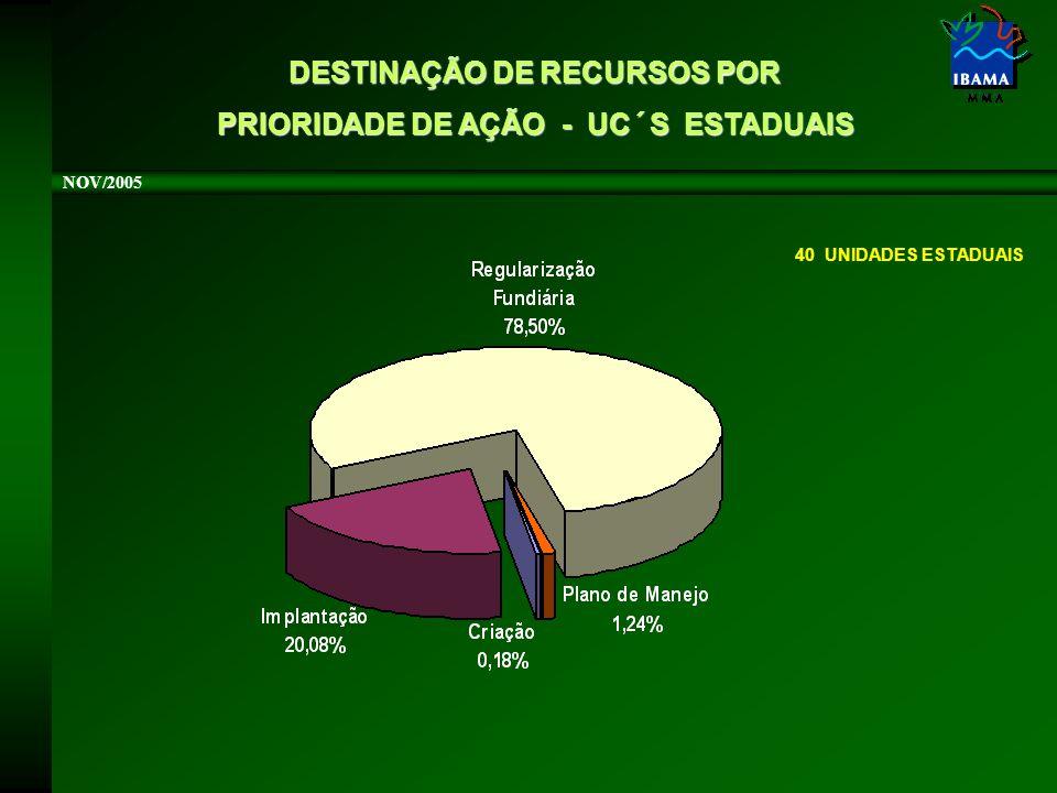 NOV/2005 40 UNIDADES ESTADUAIS DESTINAÇÃO DE RECURSOS POR PRIORIDADE DE AÇÃO - UC´S ESTADUAIS