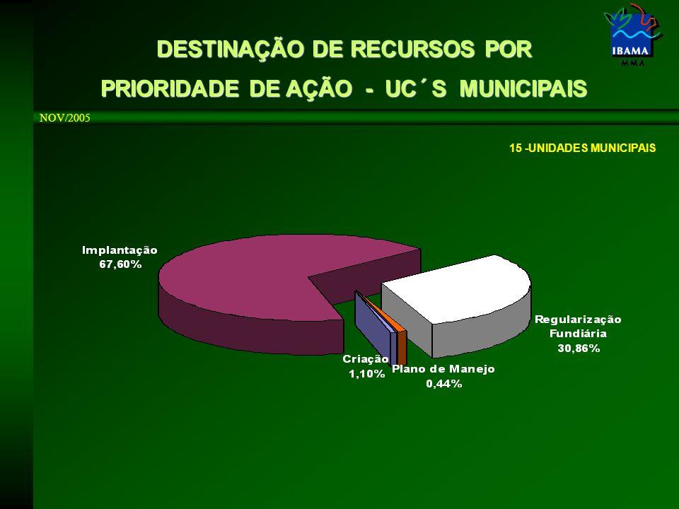 NOV/2005 15 -UNIDADES MUNICIPAIS DESTINAÇÃO DE RECURSOS POR PRIORIDADE DE AÇÃO - UC´S MUNICIPAIS