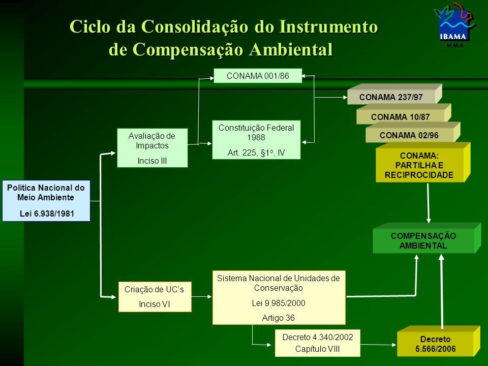 Política Nacional do Meio Ambiente Lei 6.938/1981 Avaliação de Impactos Inciso III Criação de UC's Inciso VI CONAMA 001/86 Constituição Federal 1988 Art.
