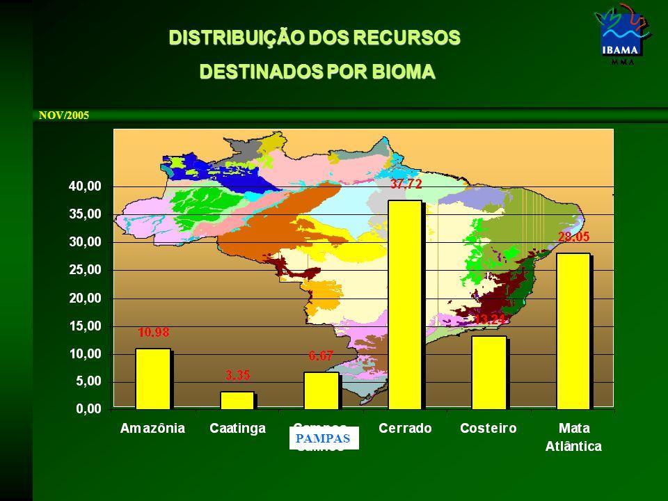 DISTRIBUIÇÃO DOS RECURSOS DESTINADOS POR BIOMA DESTINADOS POR BIOMA NOV/2005 PAMPAS