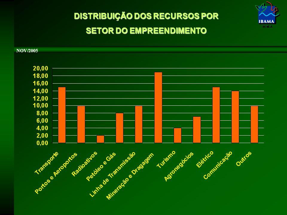 DISTRIBUIÇÃO DOS RECURSOS POR SETOR DO EMPREENDIMENTO NOV/2005