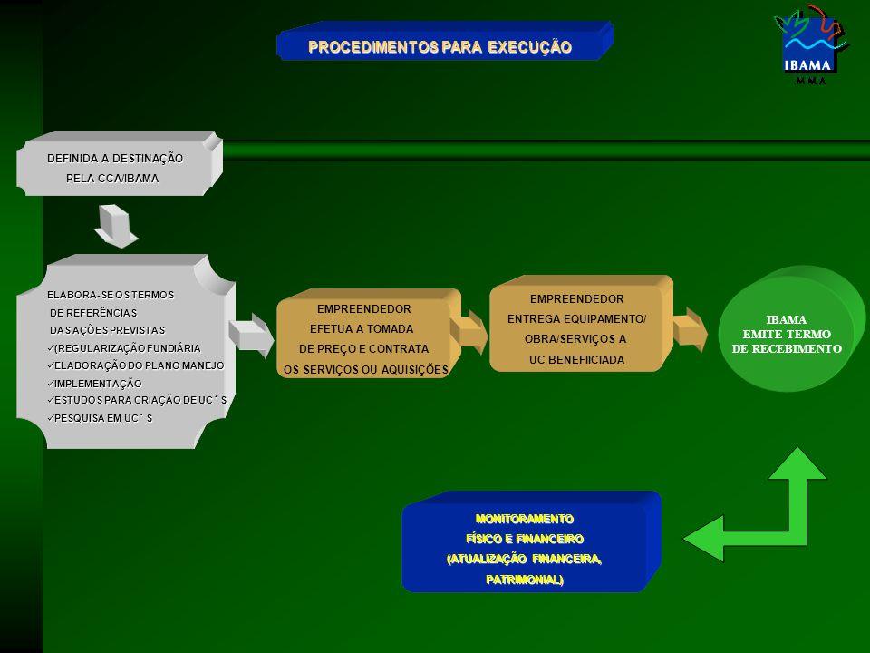 EMPREENDEDOR EFETUA A TOMADA DE PREÇO E CONTRATA OS SERVIÇOS OU AQUISIÇÕES PROCEDIMENTOS PARA EXECUÇÃO DEFINIDA A DESTINAÇÃO PELA CCA/IBAMA ELABORA-SE OS TERMOS DE REFERÊNCIAS DE REFERÊNCIAS DAS AÇÕES PREVISTAS DAS AÇÕES PREVISTAS (REGULARIZAÇÃO FUNDIÁRIA (REGULARIZAÇÃO FUNDIÁRIA ELABORAÇÃO DO PLANO MANEJO ELABORAÇÃO DO PLANO MANEJO IMPLEMENTAÇÃO IMPLEMENTAÇÃO ESTUDOS PARA CRIAÇÃO DE UC´S ESTUDOS PARA CRIAÇÃO DE UC´S PESQUISA EM UC´S PESQUISA EM UC´S MONITORAMENTO FÍSICO E FINANCEIRO (ATUALIZAÇÃO FINANCEIRA, (ATUALIZAÇÃO FINANCEIRA,PATRIMONIAL) EMPREENDEDOR ENTREGA EQUIPAMENTO/ OBRA/SERVIÇOS A UC BENEFIICIADA IBAMA EMITE TERMO DE RECEBIMENTO