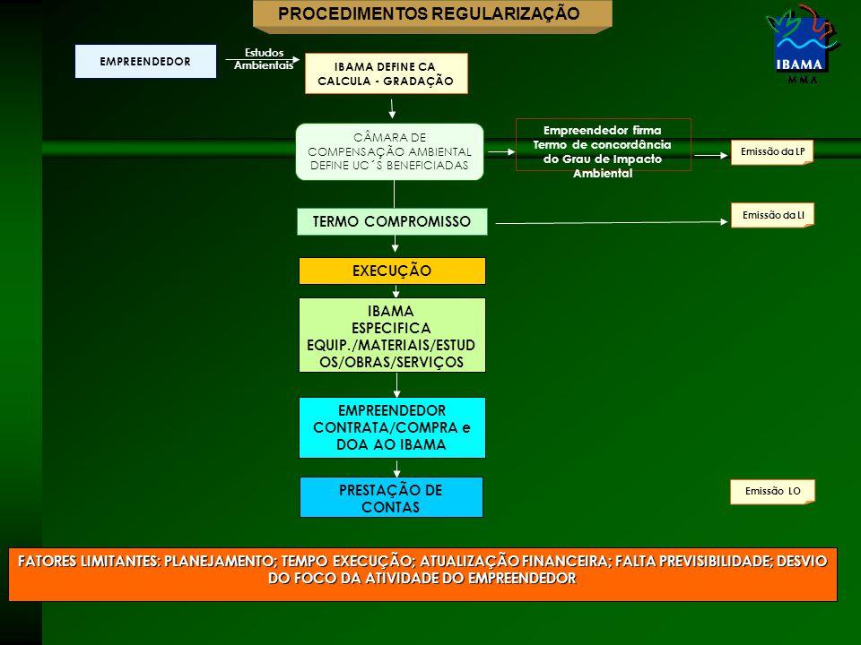 EMPREENDEDOR Estudos Ambientais IBAMA DEFINE CA CALCULA - GRADAÇÃO Emissão da LIEmissão da LP Empreendedor firma Termo de concordância do Grau de Impacto Ambiental CÂMARA DE COMPENSAÇÃO AMBIENTAL DEFINE UC´S BENEFICIADAS EXECUÇÃO TERMO COMPROMISSO PRESTAÇÃO DE CONTAS Emissão LO EMPREENDEDOR CONTRATA/COMPRA e DOA AO IBAMA IBAMA ESPECIFICA EQUIP./MATERIAIS/ESTUD OS/OBRAS/SERVIÇOS FATORES LIMITANTES: PLANEJAMENTO; TEMPO EXECUÇÃO; ATUALIZAÇÃO FINANCEIRA; FALTA PREVISIBILIDADE; DESVIO DO FOCO DA ATIVIDADE DO EMPREENDEDOR PROCEDIMENTOS REGULARIZAÇÃO