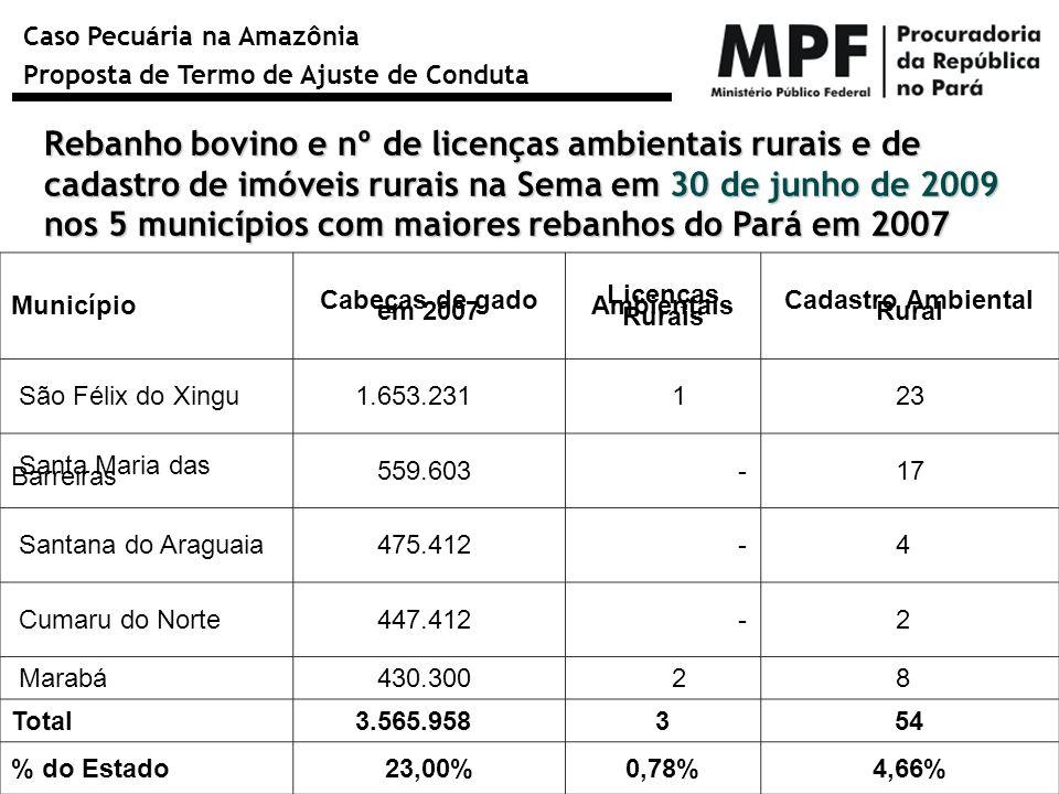 Caso Pecuária na Amazônia Proposta de Termo de Ajuste de Conduta Município Cabeças de gado em 2007 Licenças Ambientais Rurais Cadastro Ambiental Rural